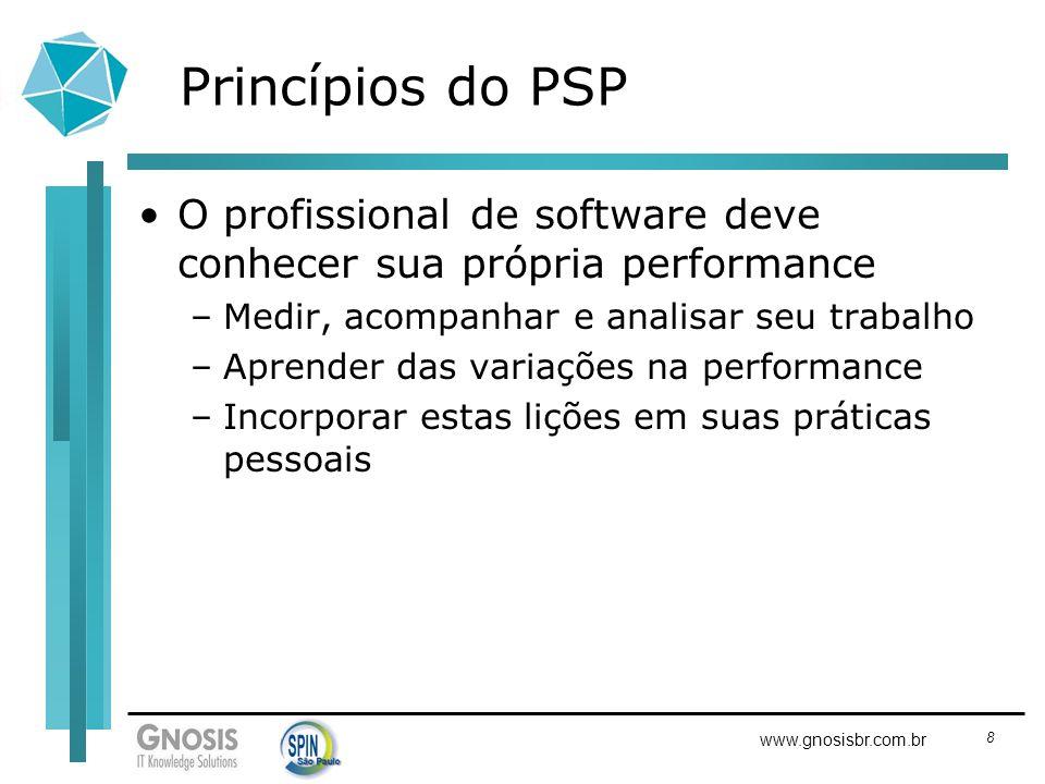 Princípios do PSP O profissional de software deve conhecer sua própria performance. Medir, acompanhar e analisar seu trabalho.