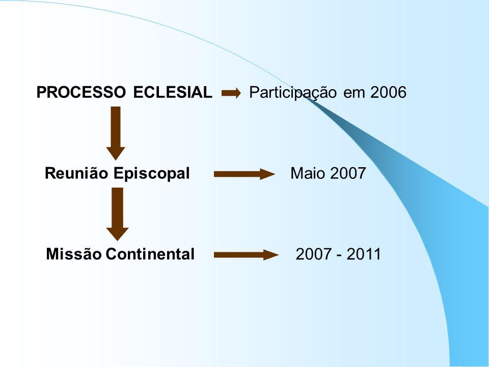 PROCESSO ECLESIAL Participação em 2006 Reunião Episcopal Maio 2007 Missão Continental 2007 - 2011