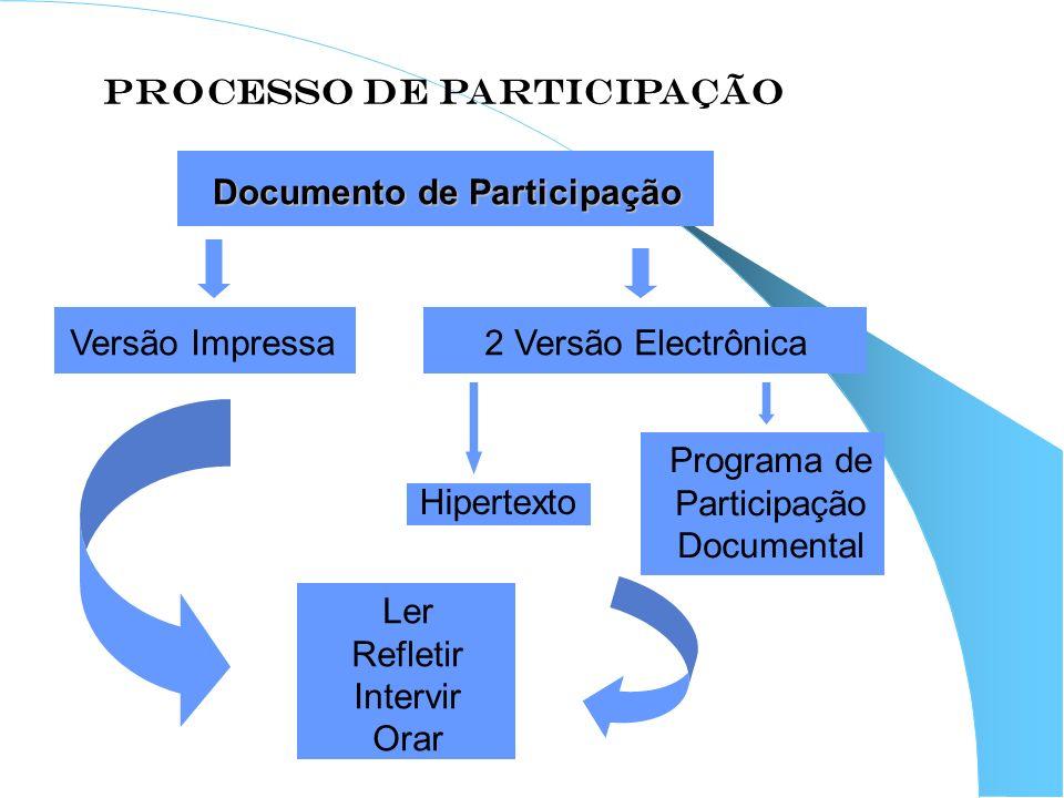 PROCESSO DE PARTICIPAÇÃO Documento de Participação