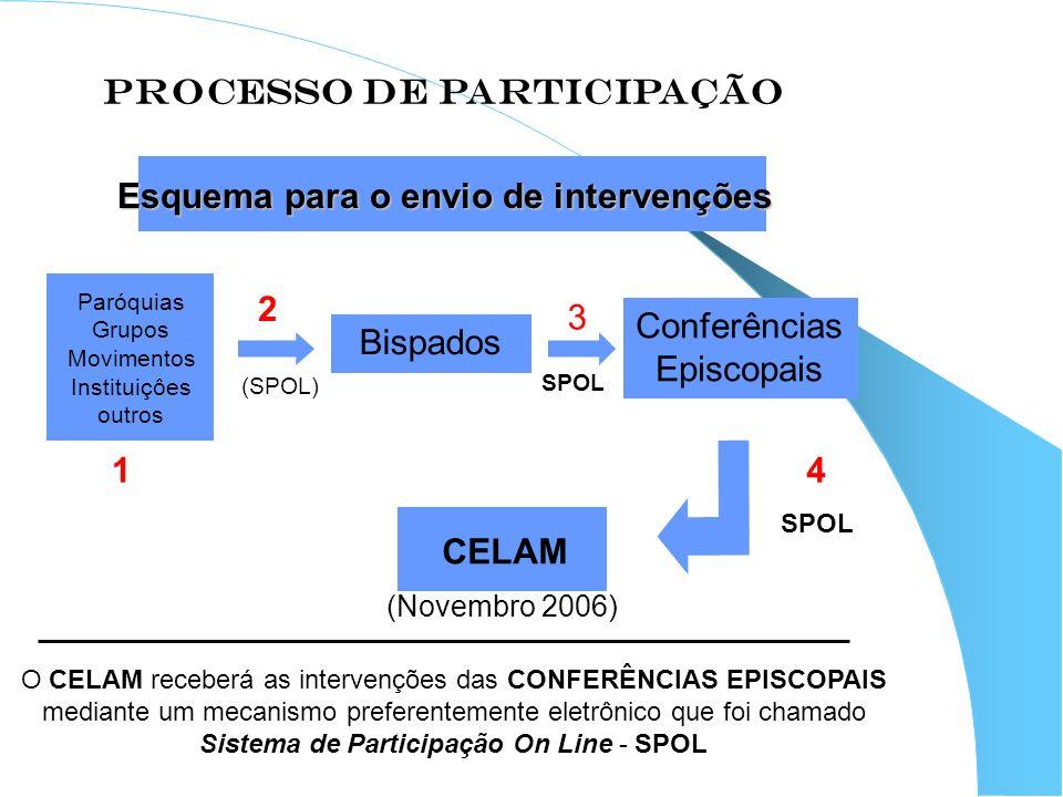 PROCESSO DE PARTICIPAÇÃO Esquema para o envio de intervenções