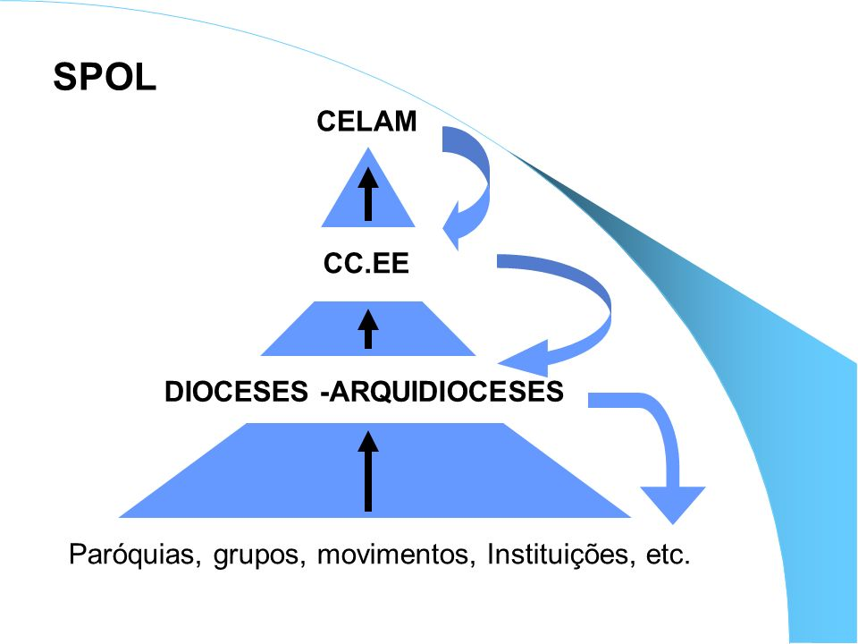 DIOCESES -ARQUIDIOCESES