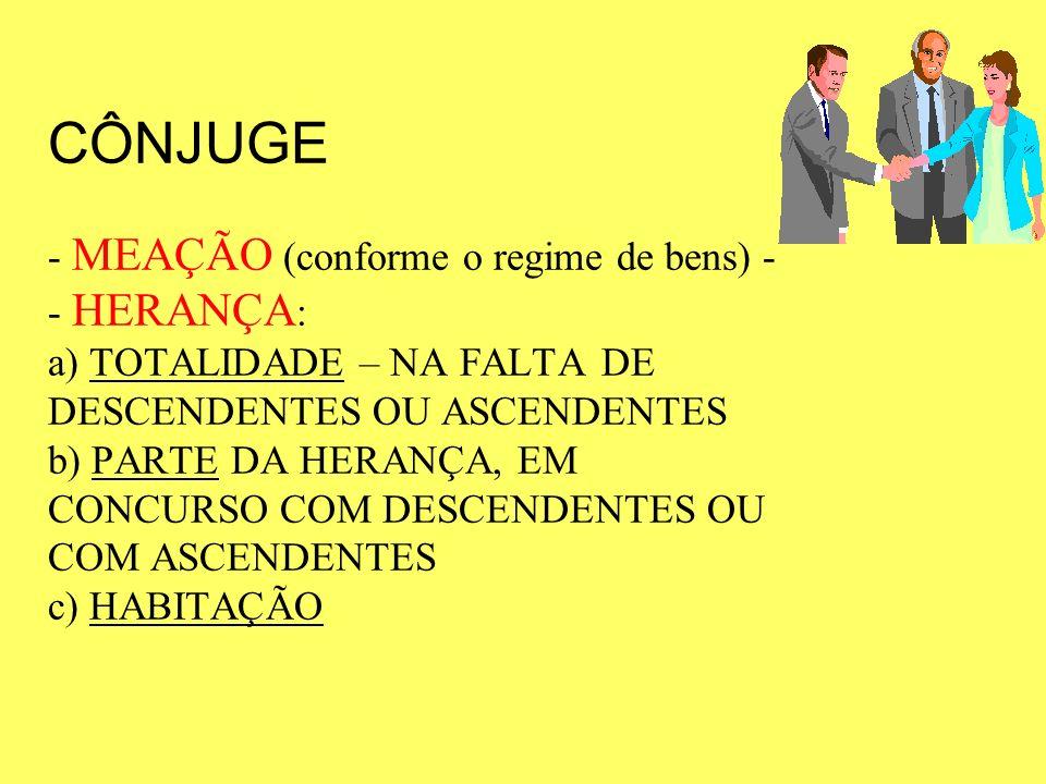 CÔNJUGE - MEAÇÃO (conforme o regime de bens) -- HERANÇA: a) TOTALIDADE – NA FALTA DE DESCENDENTES OU ASCENDENTES b) PARTE DA HERANÇA, EM CONCURSO COM DESCENDENTES OU COM ASCENDENTES c) HABITAÇÃO