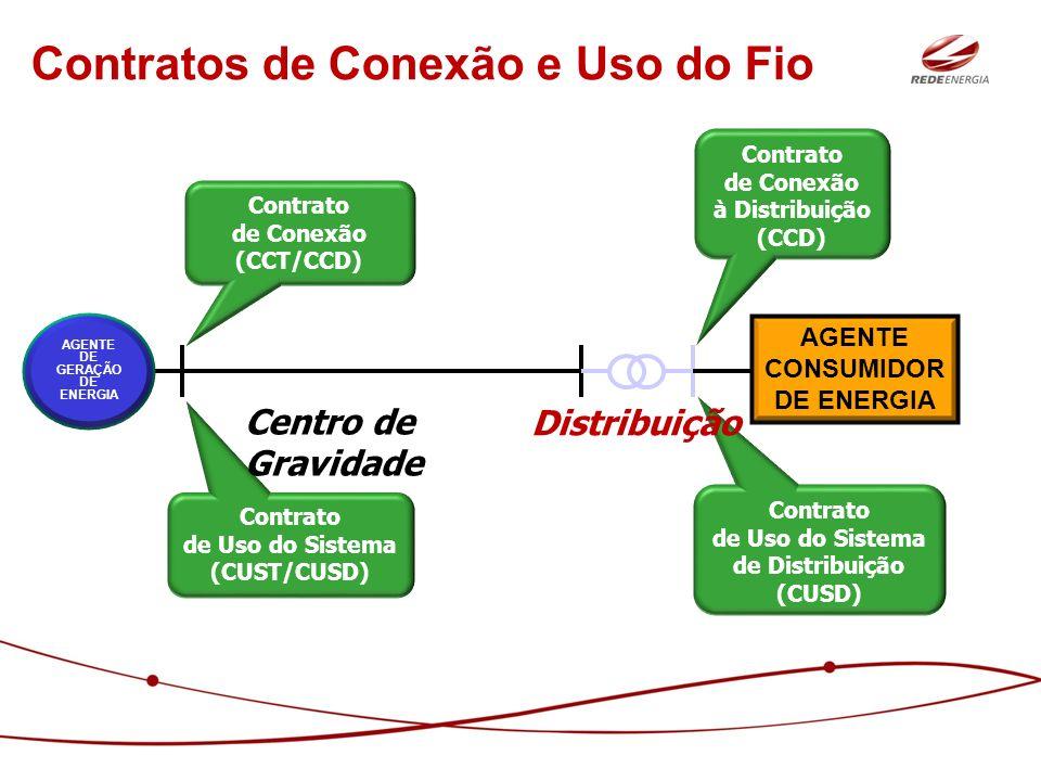 Contratos de Conexão e Uso do Fio
