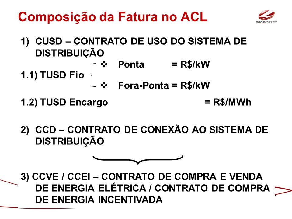 Composição da Fatura no ACL