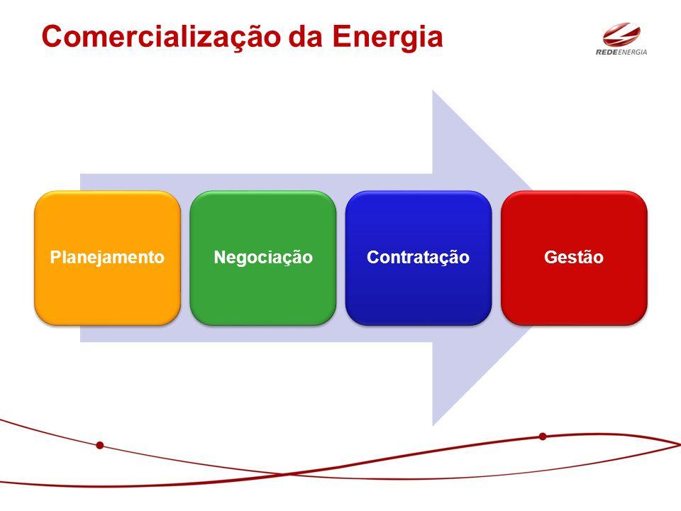 Comercialização da Energia
