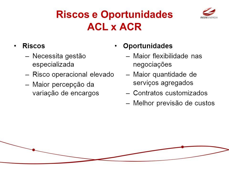 Riscos e Oportunidades ACL x ACR