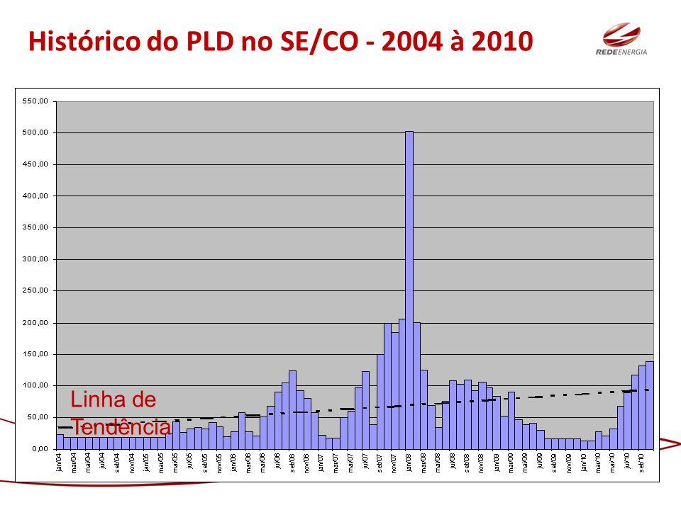 Histórico do PLD no SE/CO - 2004 à 2010