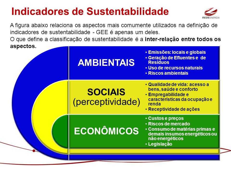 SOCIAIS (perceptividade)