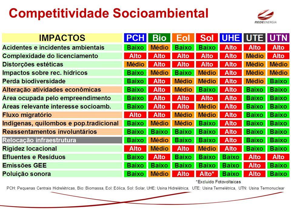 Competitividade Socioambiental