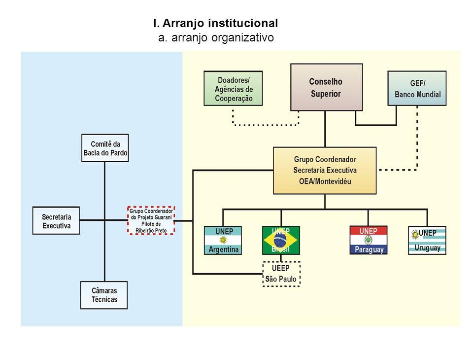 I. Arranjo institucional a. arranjo organizativo