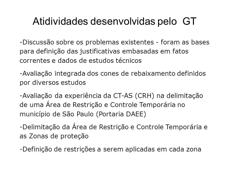 Atidividades desenvolvidas pelo GT