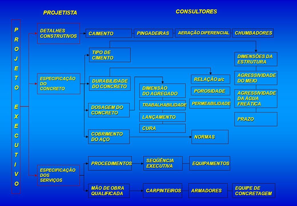 CONSULTORES PROJETISTA P R O J E T X C U I V DETALHES CONSTRUTIVOS