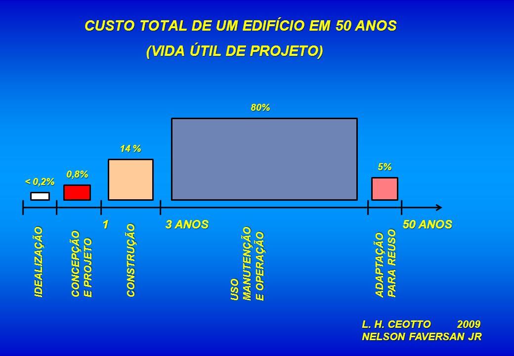 CUSTO TOTAL DE UM EDIFÍCIO EM 50 ANOS (VIDA ÚTIL DE PROJETO)