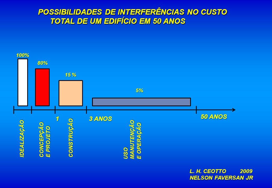 POSSIBILIDADES DE INTERFERÊNCIAS NO CUSTO TOTAL DE UM EDIFÍCIO EM 50 ANOS