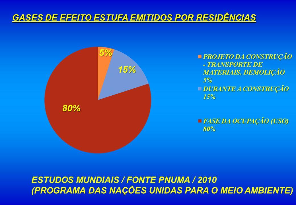 GASES DE EFEITO ESTUFA EMITIDOS POR RESIDÊNCIAS