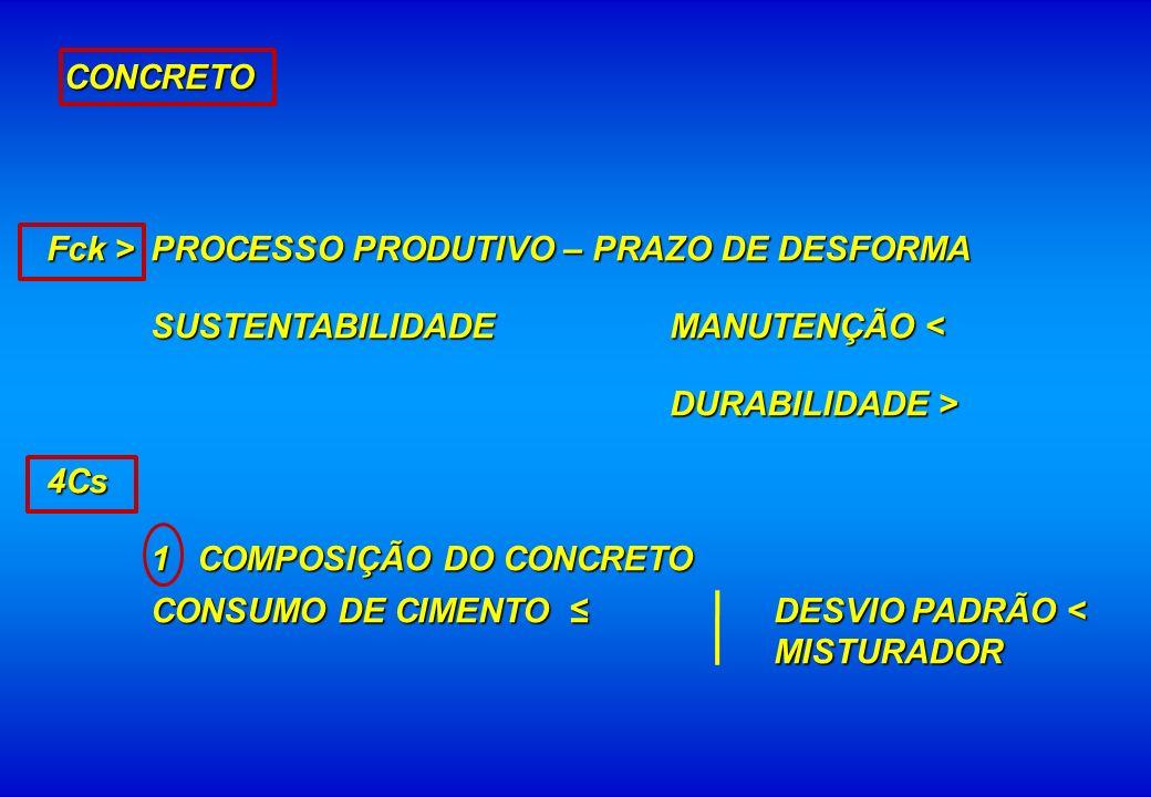 CONCRETO Fck > PROCESSO PRODUTIVO – PRAZO DE DESFORMA. SUSTENTABILIDADE MANUTENÇÃO < DURABILIDADE >