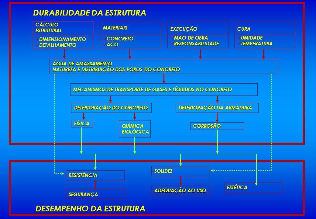 DURABILIDADE DA ESTRUTURA