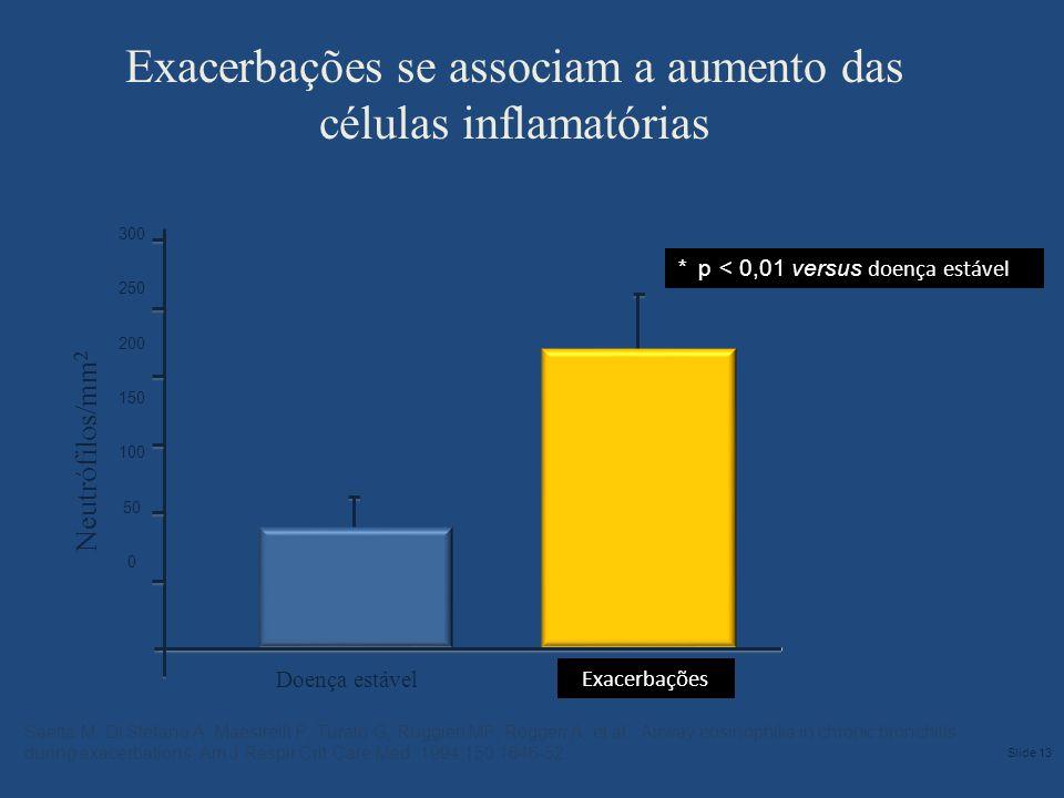 Exacerbações se associam a aumento das células inflamatórias