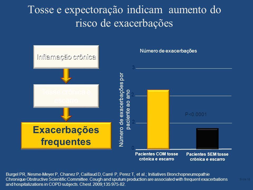Tosse e expectoração indicam aumento do risco de exacerbações