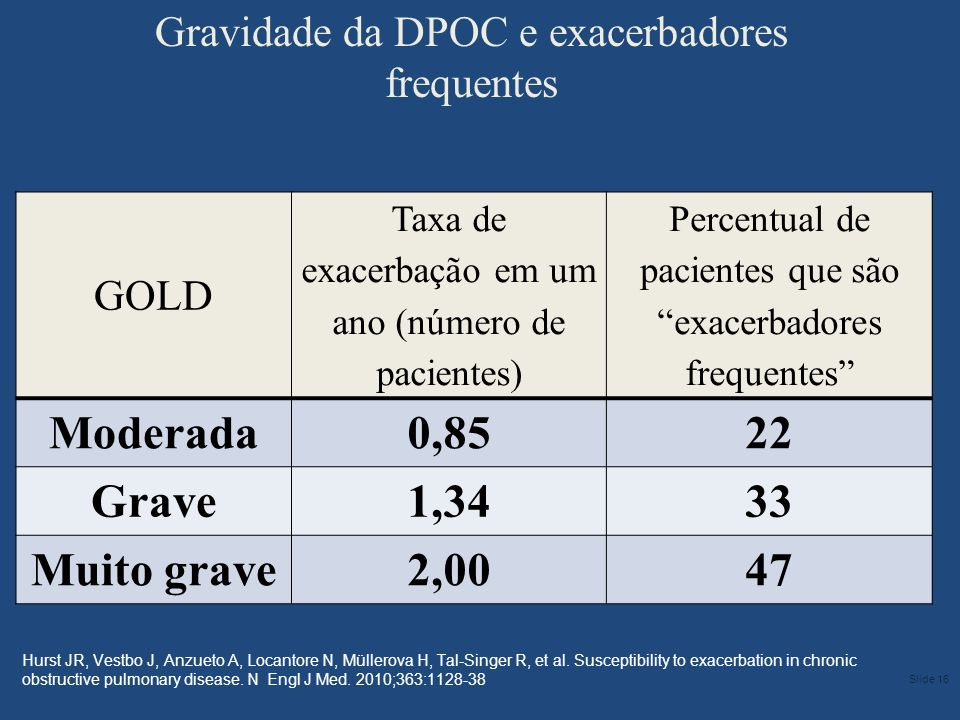 Gravidade da DPOC e exacerbadores frequentes