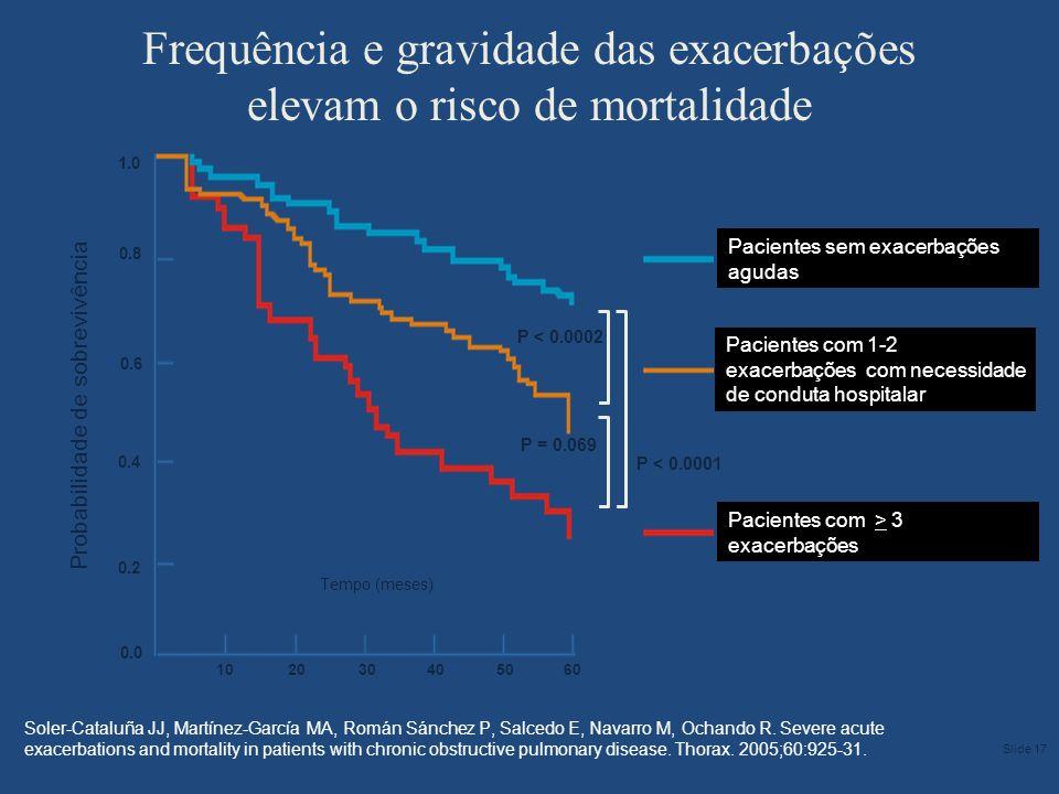 Frequência e gravidade das exacerbações elevam o risco de mortalidade