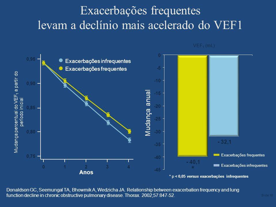 Exacerbações frequentes levam a declínio mais acelerado do VEF1