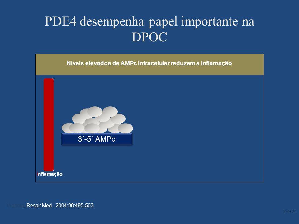 PDE4 desempenha papel importante na DPOC
