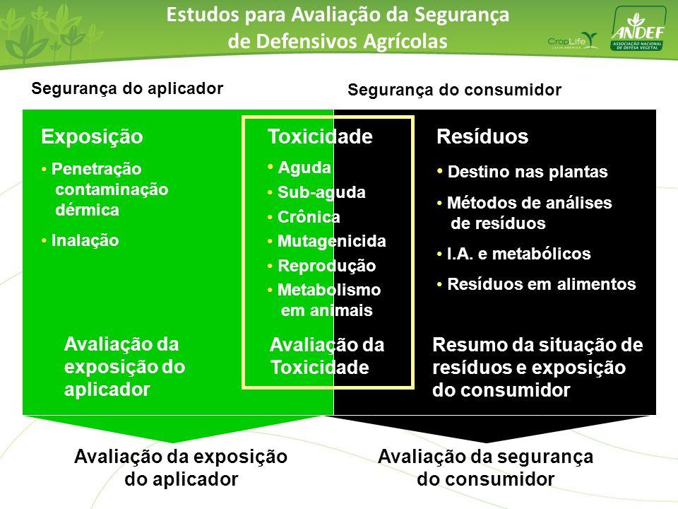 Estudos para Avaliação da Segurança de Defensivos Agrícolas