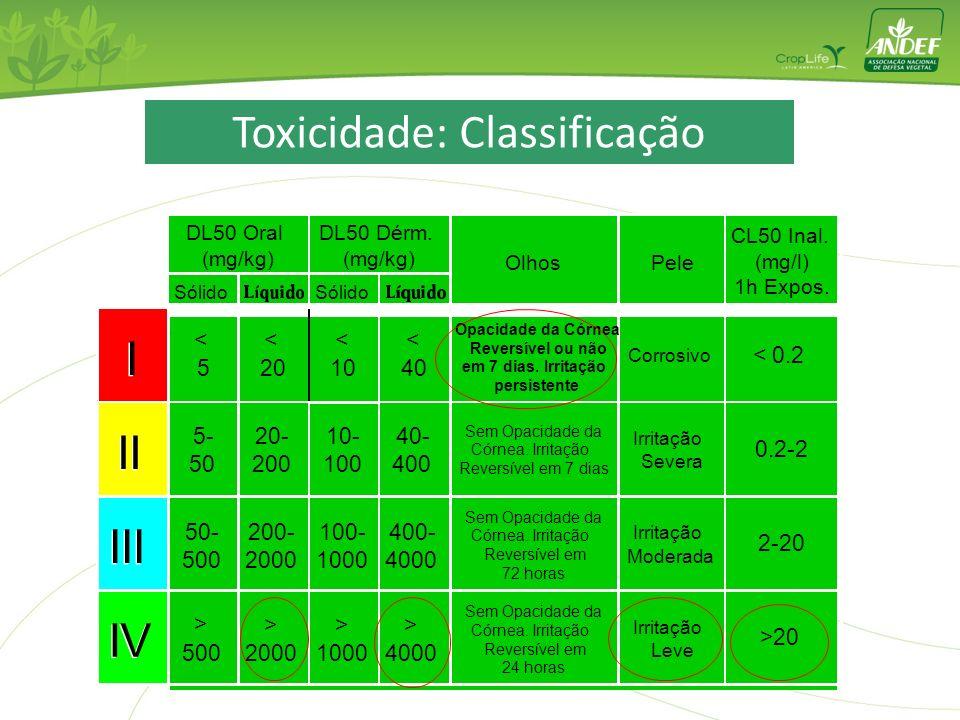 Toxicidade: Classificação