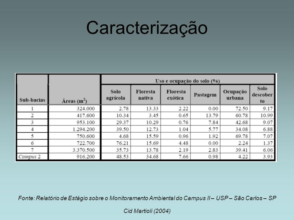 Caracterização Fonte: Relatório de Estágio sobre o Monitoramento Ambiental do Campus II – USP – São Carlos – SP.