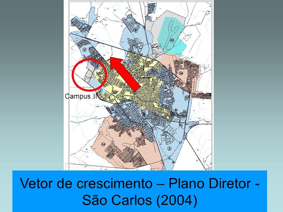 Vetor de crescimento – Plano Diretor - São Carlos (2004)