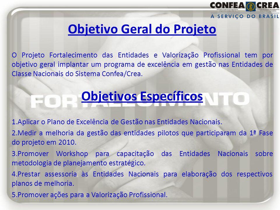 Objetivo Geral do Projeto Objetivos Específicos