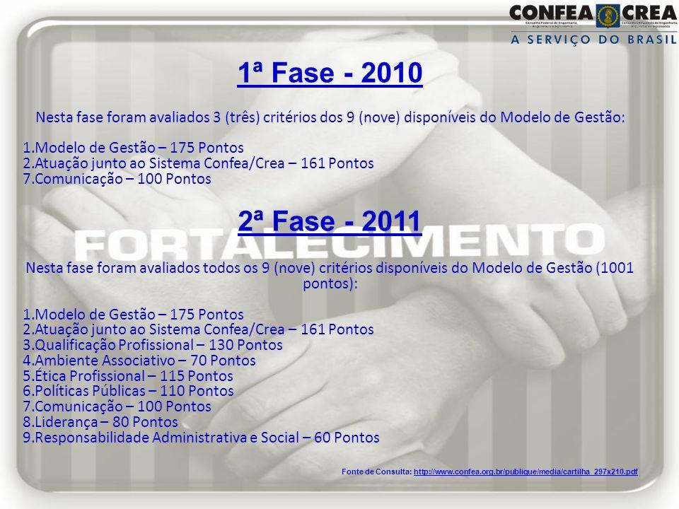 1ª Fase - 2010 Nesta fase foram avaliados 3 (três) critérios dos 9 (nove) disponíveis do Modelo de Gestão: