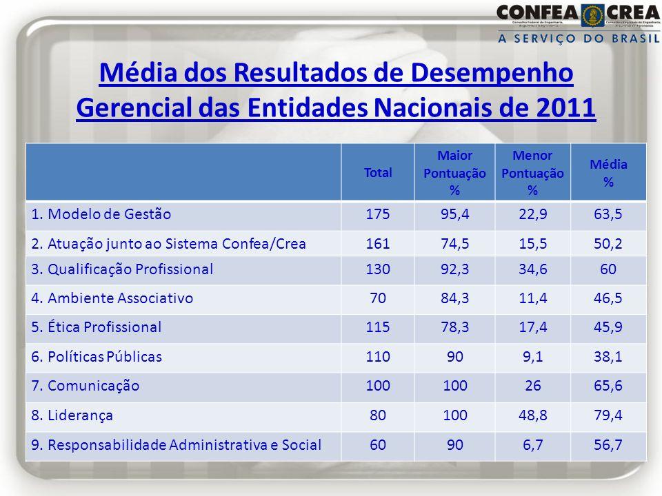 Média dos Resultados de Desempenho Gerencial das Entidades Nacionais de 2011