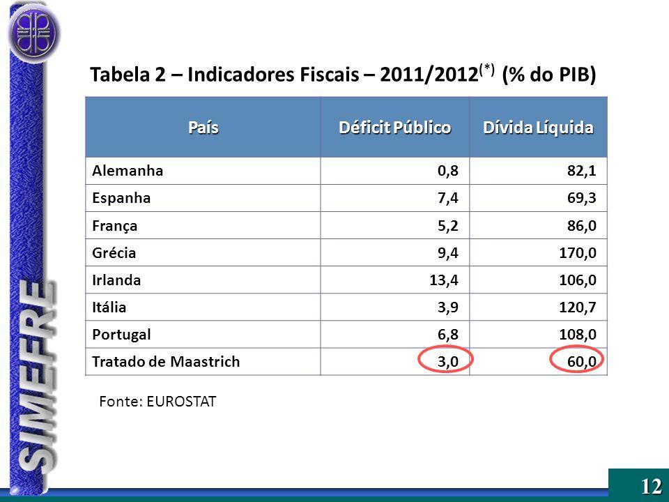 Tabela 2 – Indicadores Fiscais – 2011/2012(*) (% do PIB)