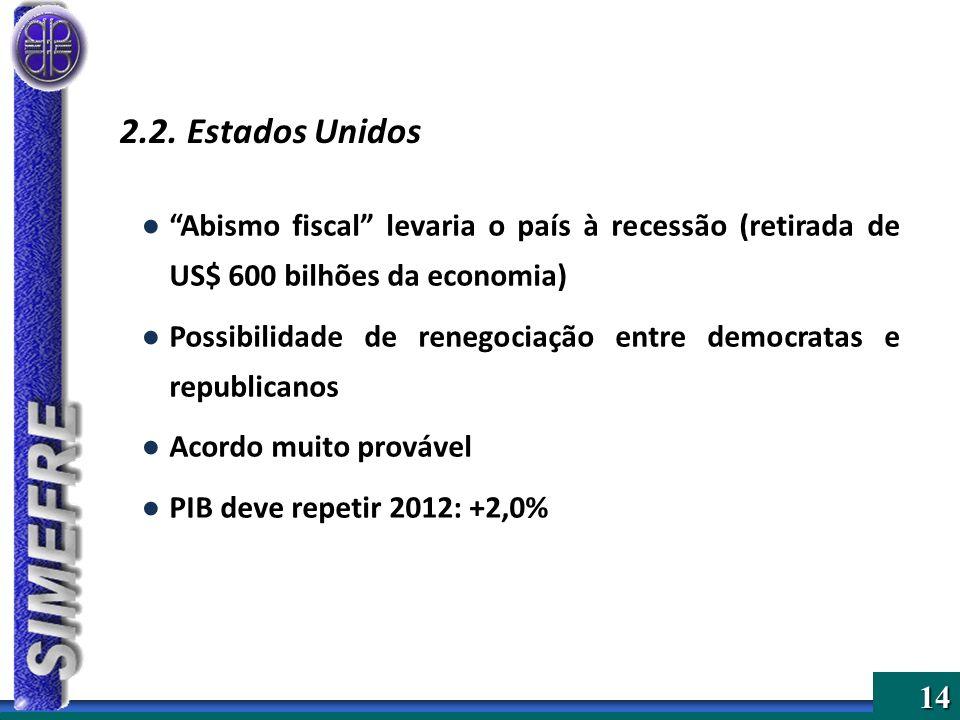 2.2. Estados Unidos Abismo fiscal levaria o país à recessão (retirada de US$ 600 bilhões da economia)
