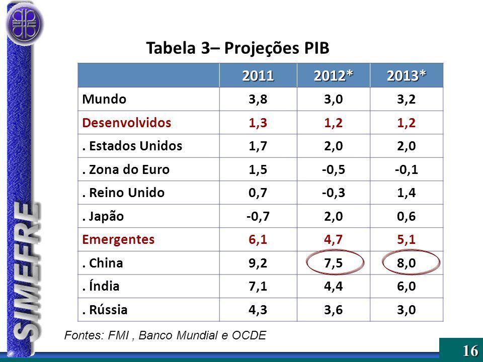 Tabela 3– Projeções PIB 2011 2012* 2013* Mundo 3,8 3,0 3,2