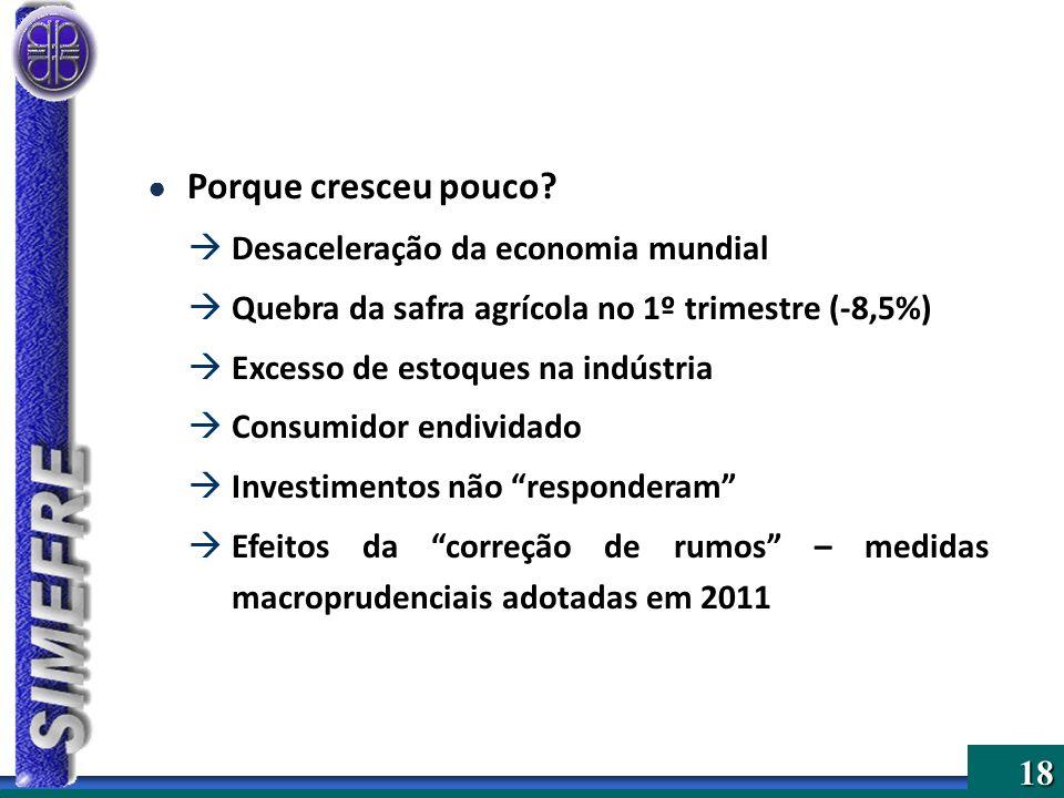 Porque cresceu pouco Desaceleração da economia mundial