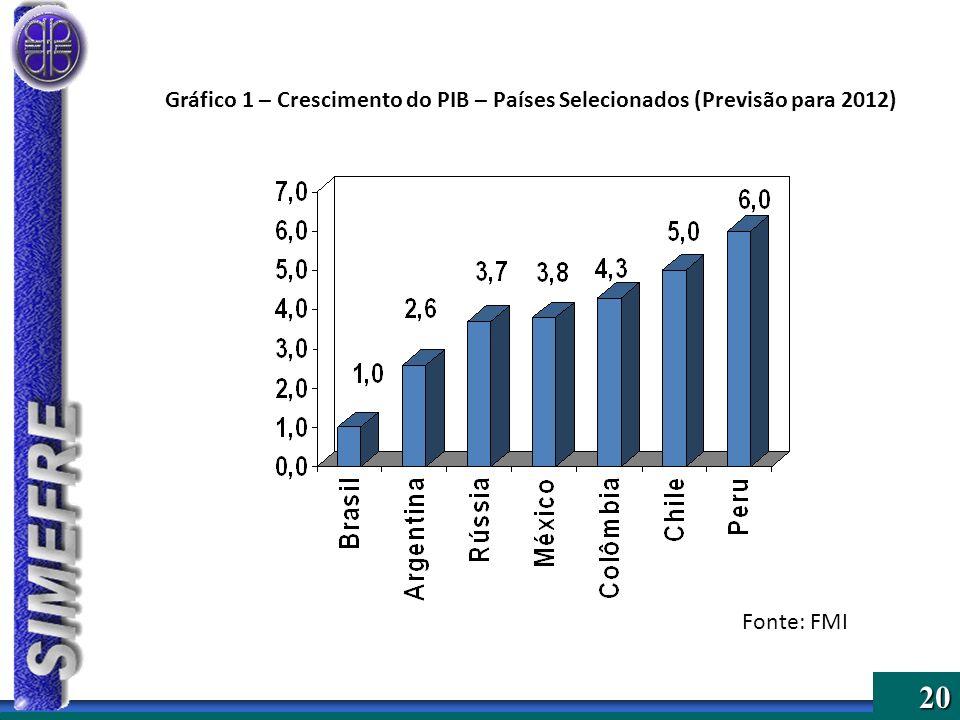 Gráfico 1 – Crescimento do PIB – Países Selecionados (Previsão para 2012)