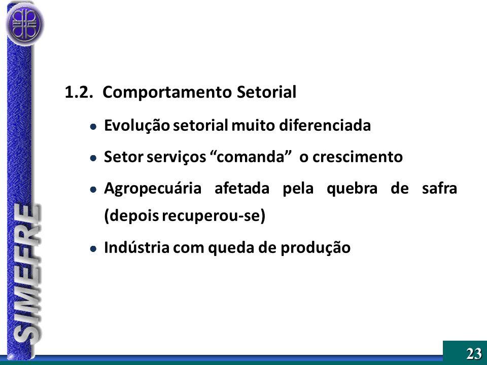 1.2. Comportamento Setorial
