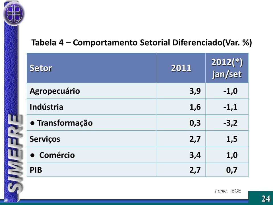 Tabela 4 – Comportamento Setorial Diferenciado(Var. %)