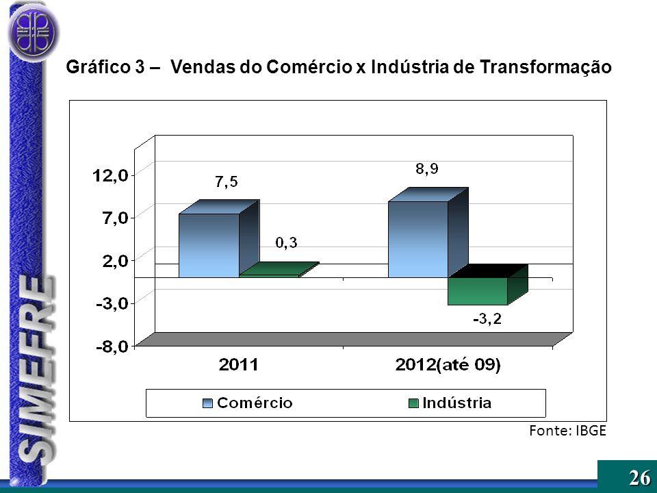 Gráfico 3 – Vendas do Comércio x Indústria de Transformação