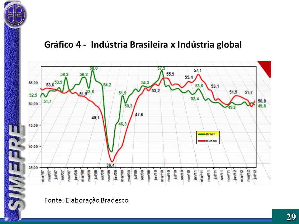 Gráfico 4 - Indústria Brasileira x Indústria global