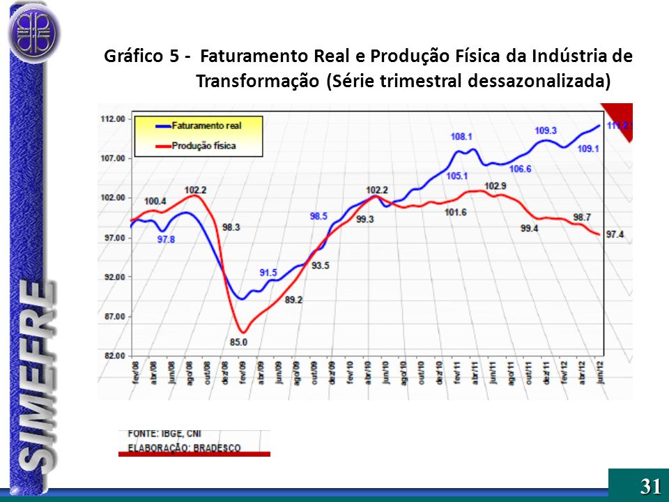 Gráfico 5 - Faturamento Real e Produção Física da Indústria de Transformação (Série trimestral dessazonalizada)