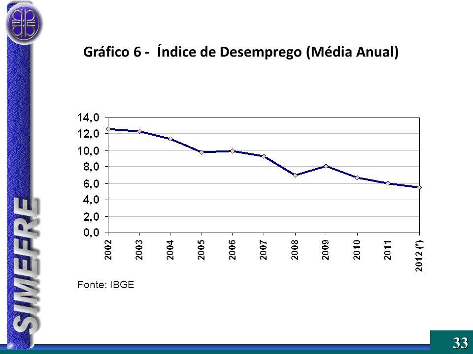 Gráfico 6 - Índice de Desemprego (Média Anual)