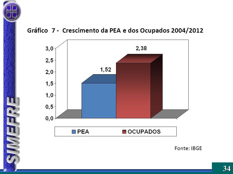 Gráfico 7 - Crescimento da PEA e dos Ocupados 2004/2012