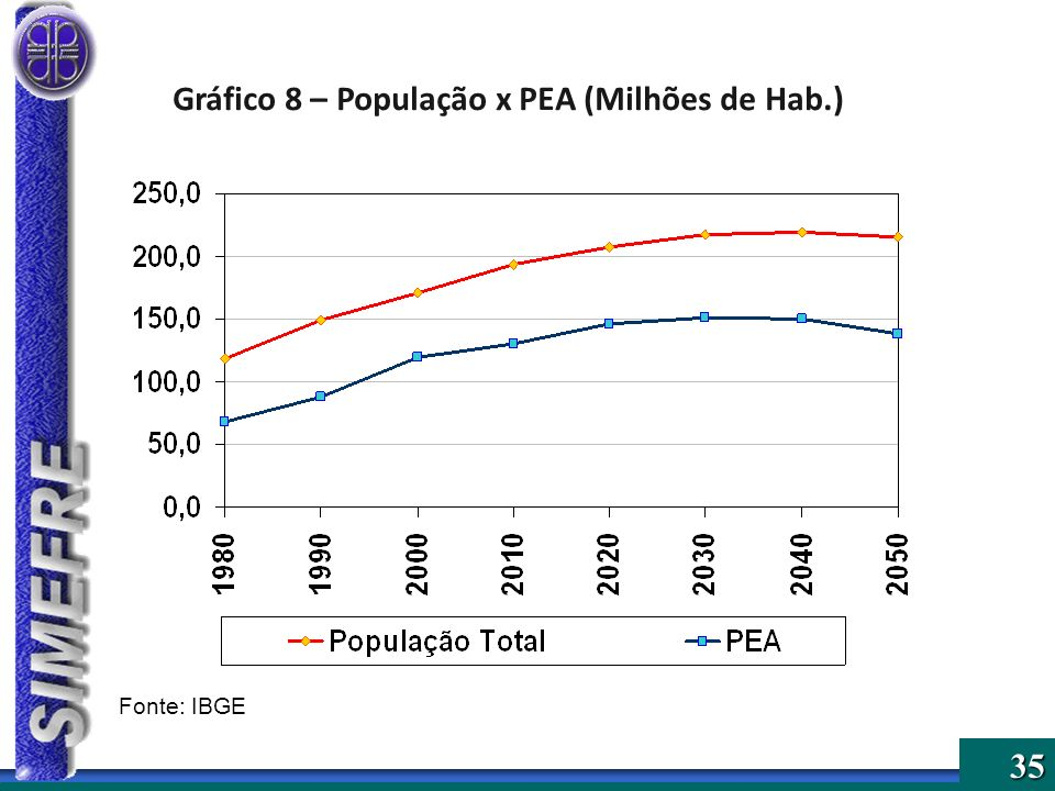 Gráfico 8 – População x PEA (Milhões de Hab.)