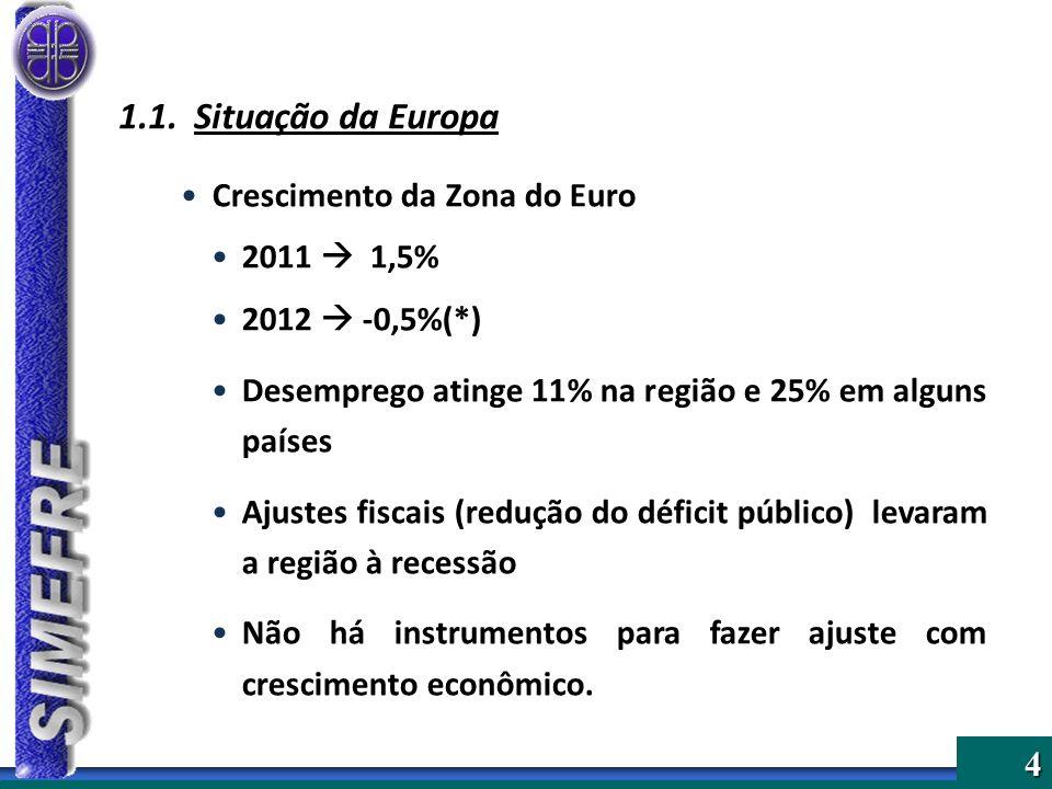 1.1. Situação da Europa Crescimento da Zona do Euro 2011  1,5%
