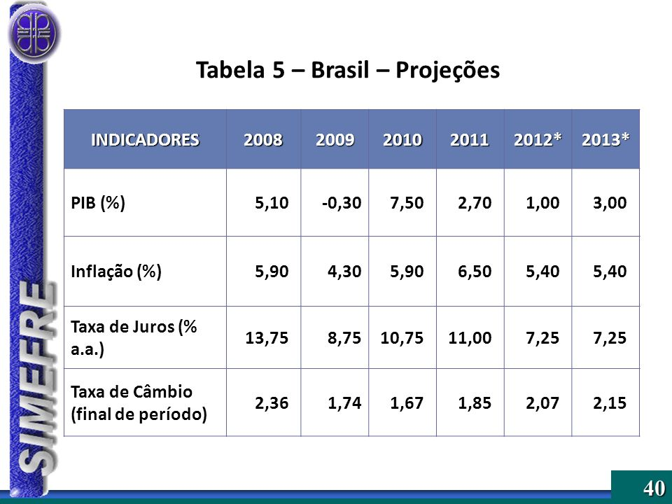 Tabela 5 – Brasil – Projeções