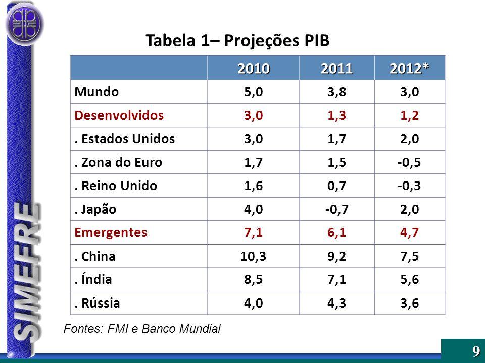 Tabela 1– Projeções PIB 2010 2011 2012* Mundo 5,0 3,8 3,0